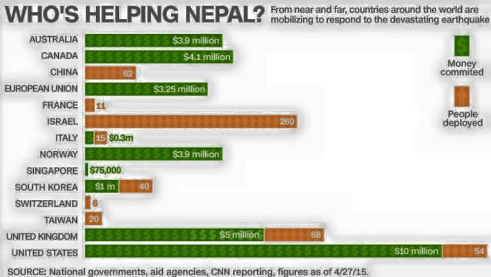 CNN Nepal Stats